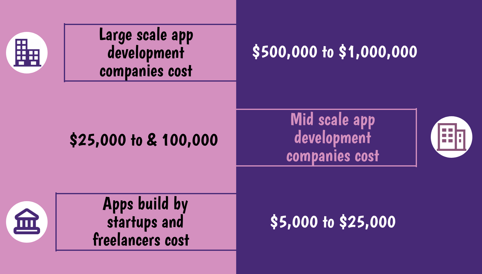 Cost of app development based on Firm Size