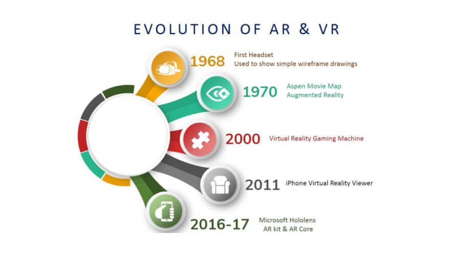 Evolution-of-AR-and-VR