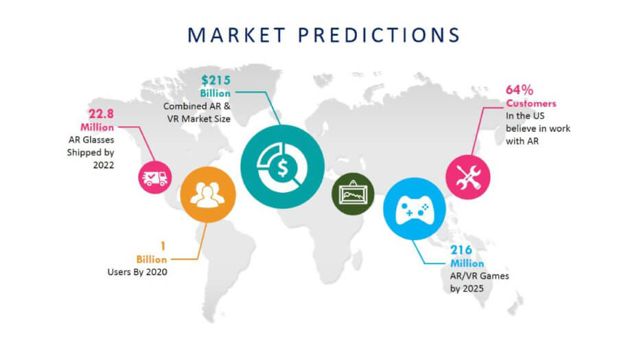 Market-Predictions