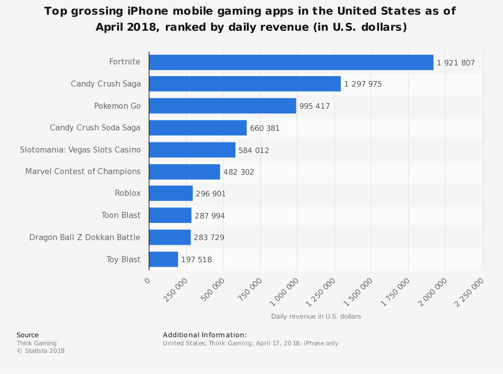 Top grossing iPhone mobile gaming apps in US