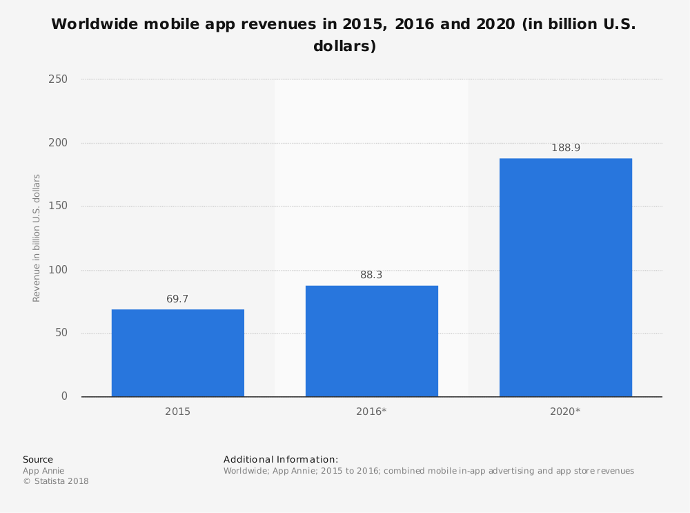 Worldwide mobile app revenues in 2015, 2016 and 2020 in billion U.S. dollars