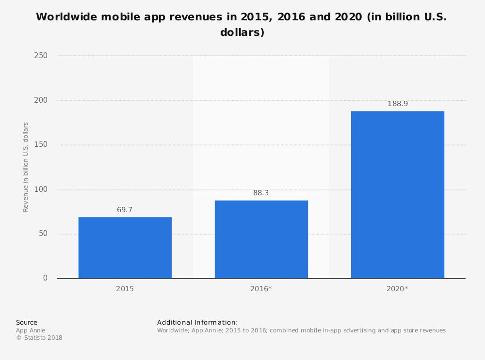Worldwide mobile app revenues in 2015,2016 and 2020 in billion U.S. dollars