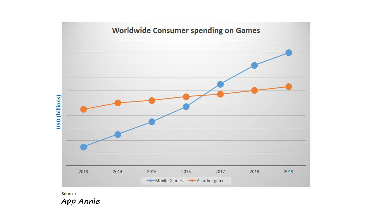 Worldwide-consumer-spending-on-games-Auxano-global-services