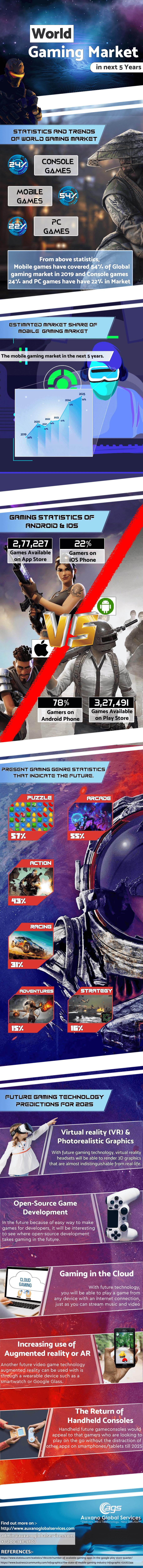 gaming market next 2025