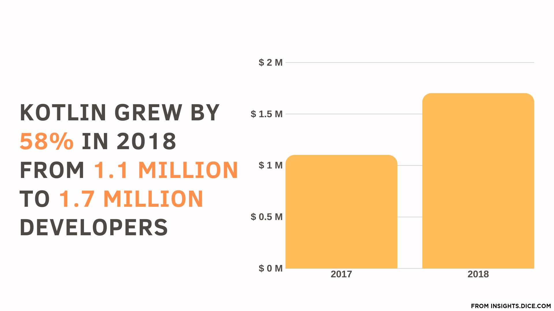 Kotlin Growth of Developers 2018