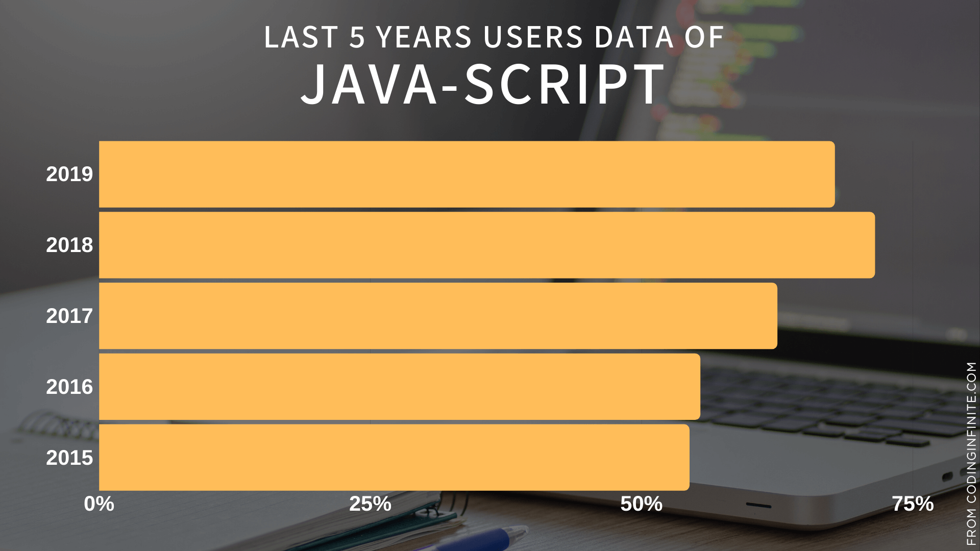 Last 5 year of java-script
