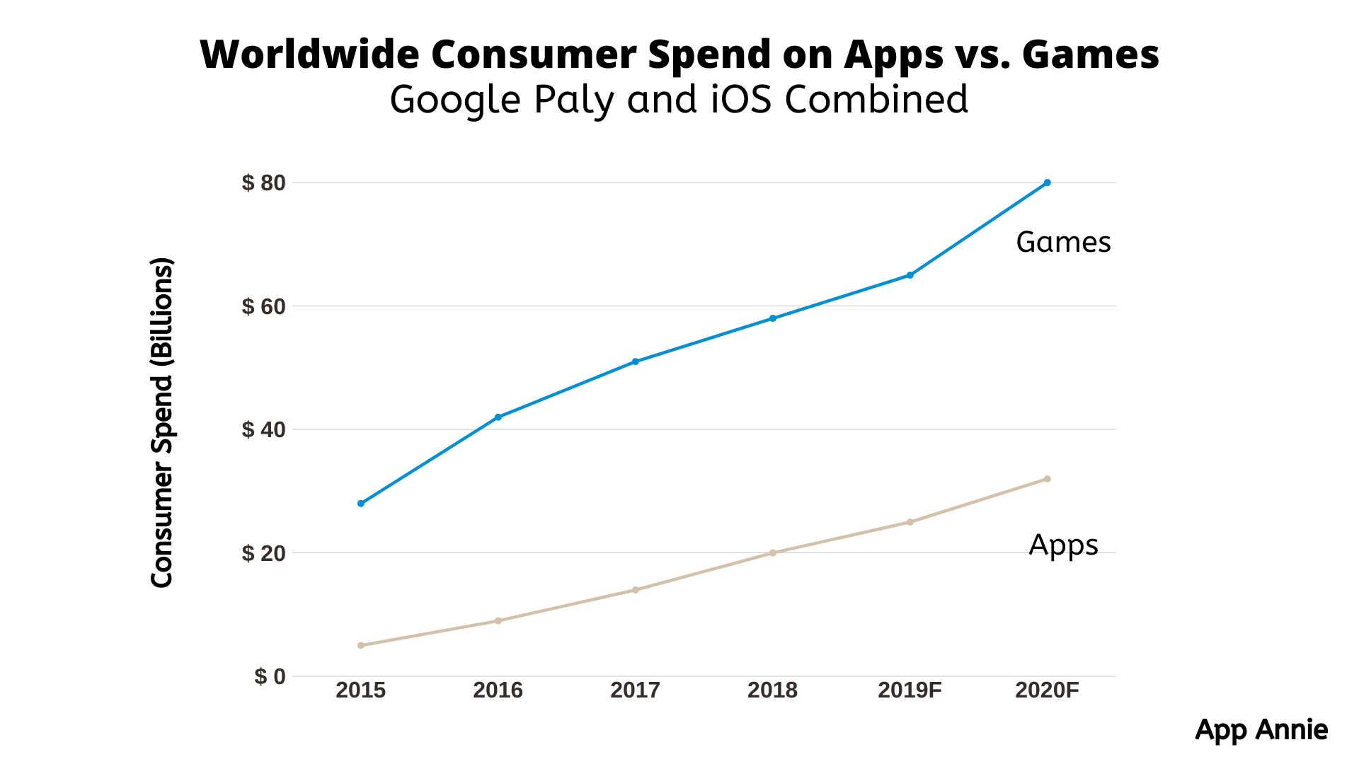 Mobile App and Gaming Success Predictions For 2020