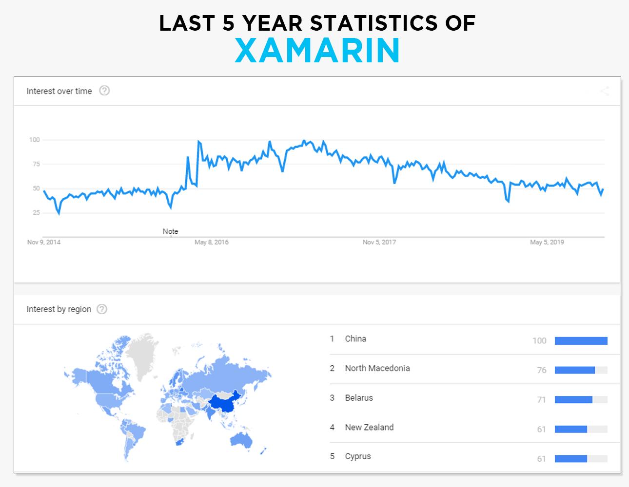 Xamarin-5-year-stats