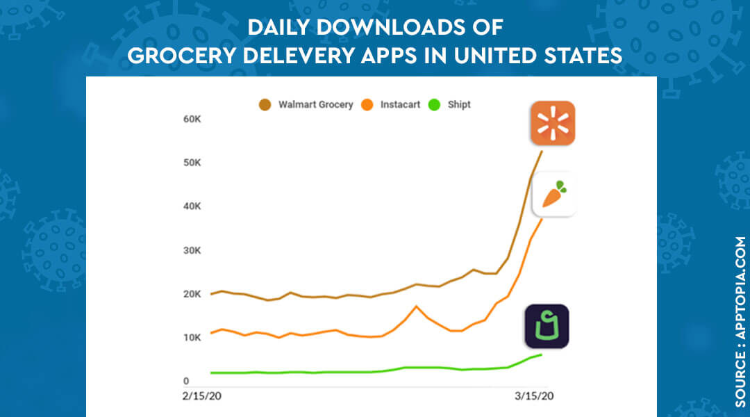 Daily downloads of grocery delivery apps