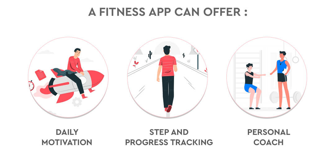 Why Fitness App important