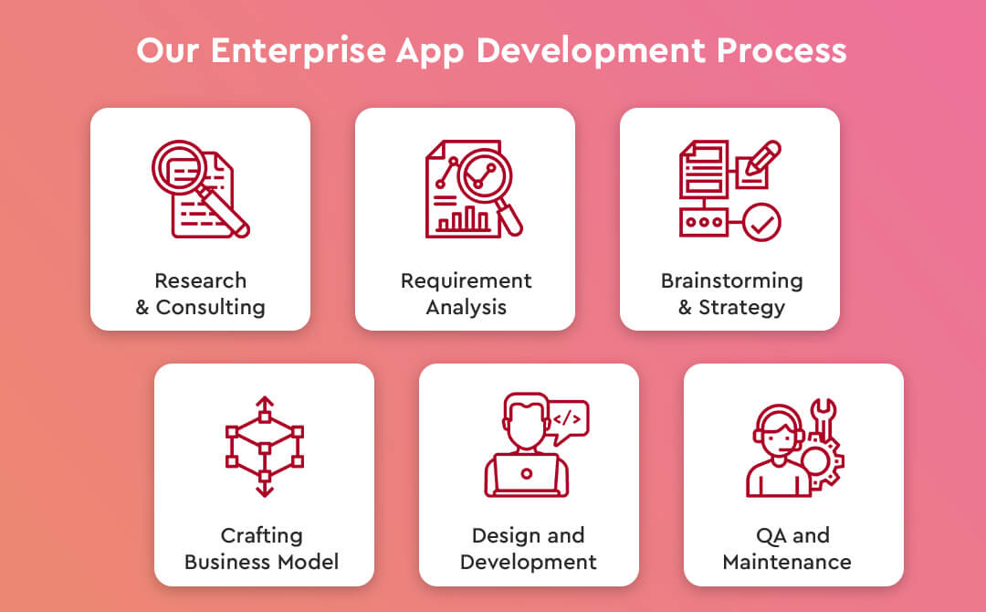 Our Enterprise App Development Process-auxano global services