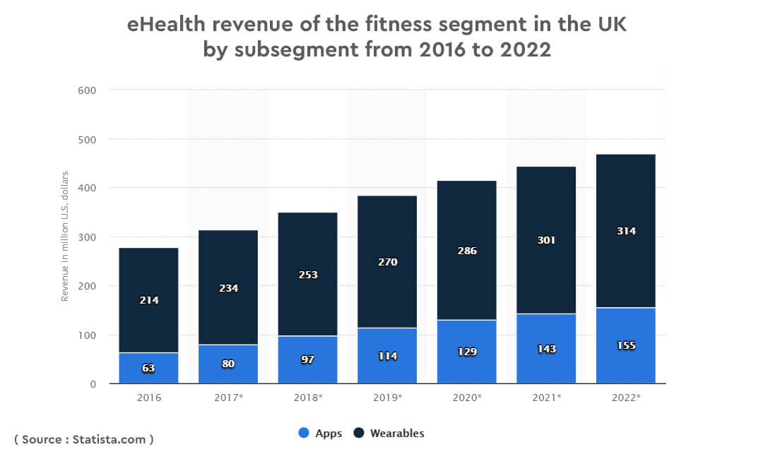ehealth revenue of the fitness segment in the UK