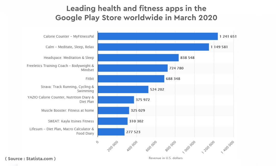 Fitness app in google play
