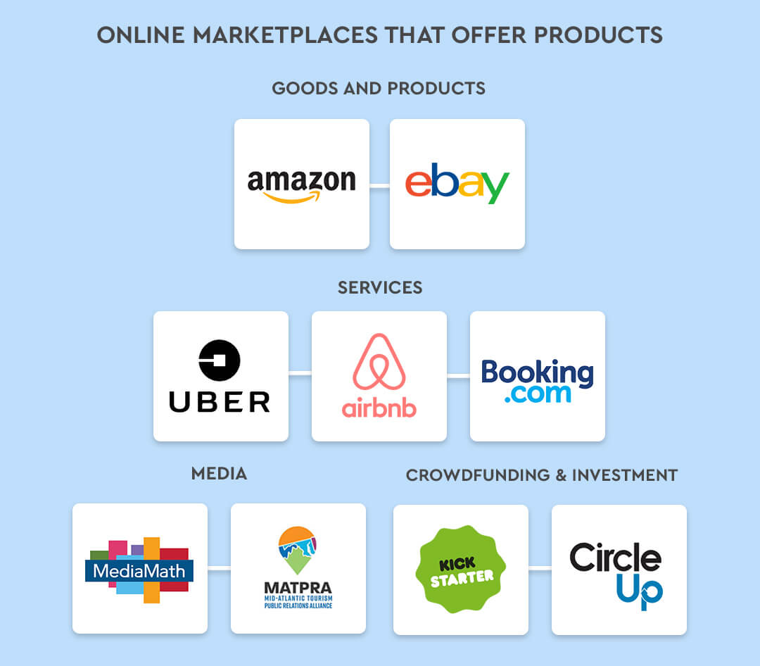 Online Marketplaces that offer products