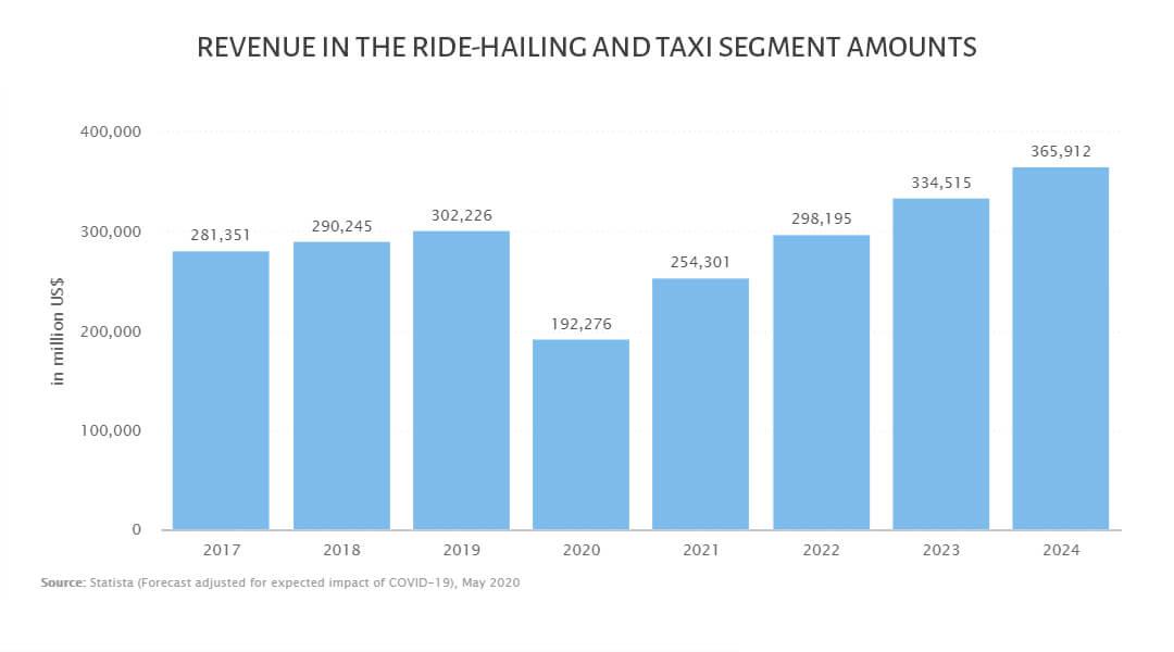 Revenue in the Ride-Hailing & Taxi segment amounts