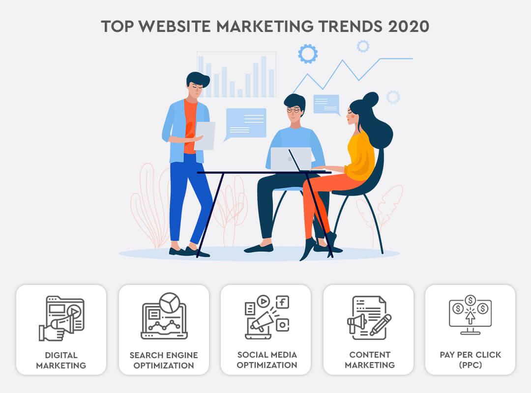 Top Website Marketing Trends 2020