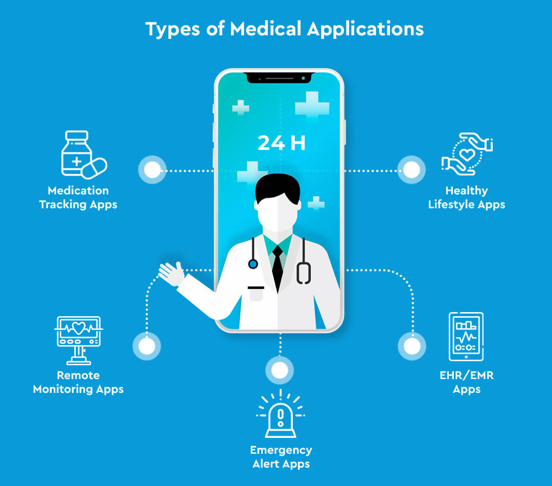 Types of Medical Applications