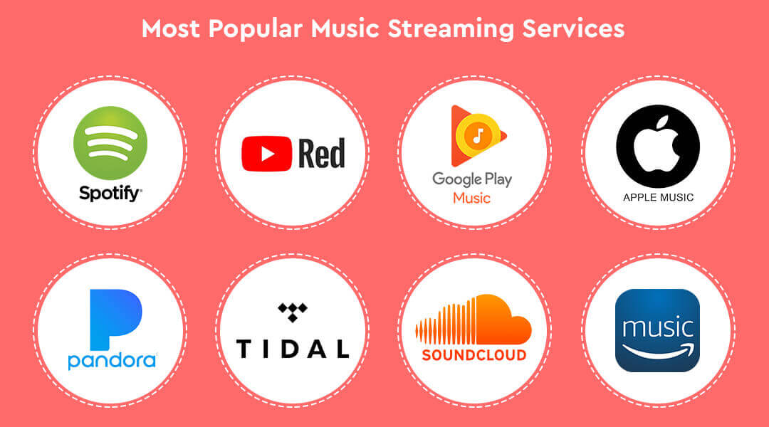 Guide to create a music streaming application - Time, Features & Cost.