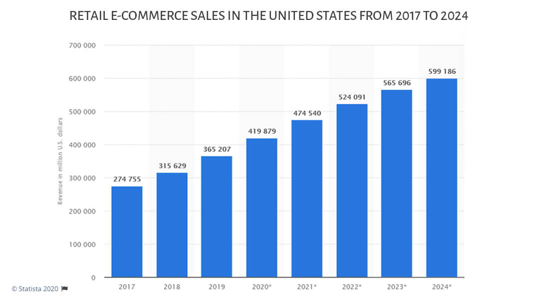 Retail e-commerce sales in the United States from 2017 to 2024