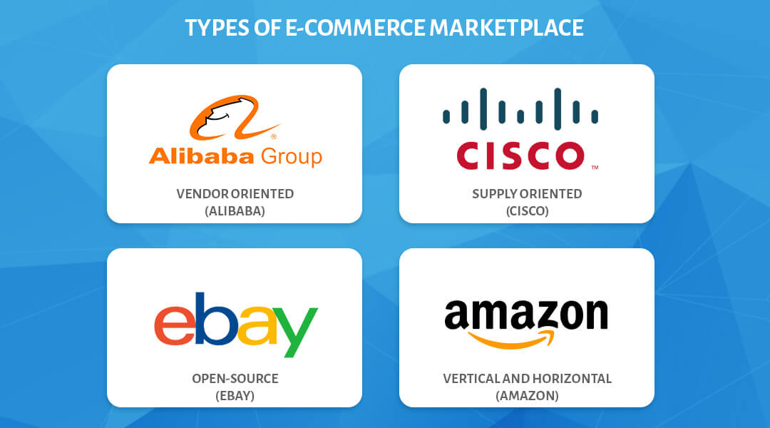 Types of E-commerce Marketplace - Auxano Global Services