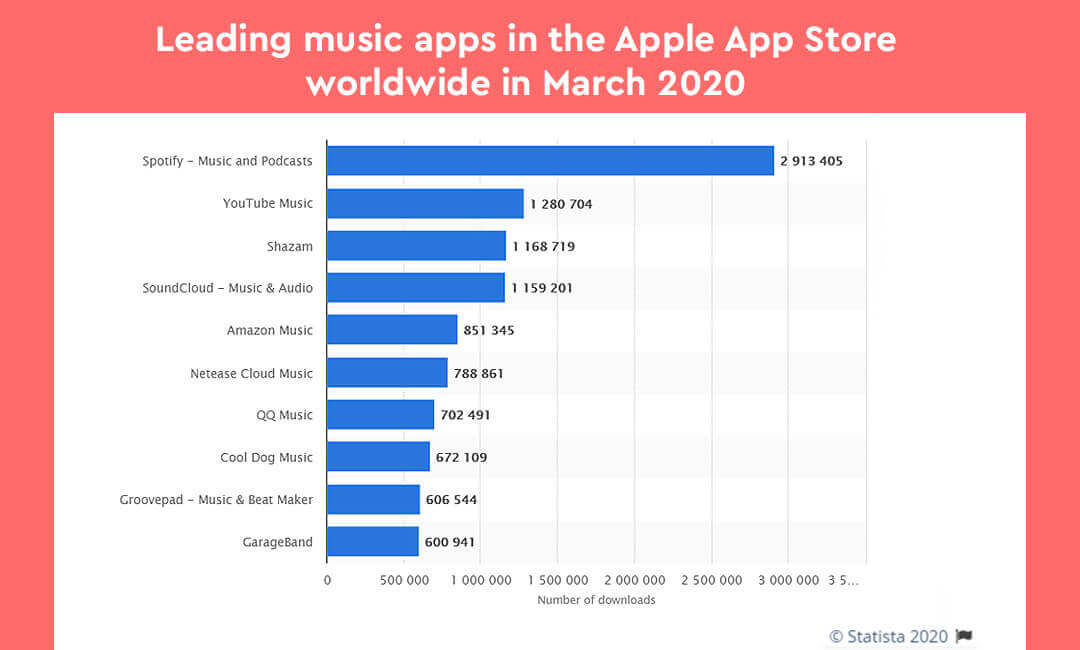 Guide to create a music streaming application - Time, Features & Cost
