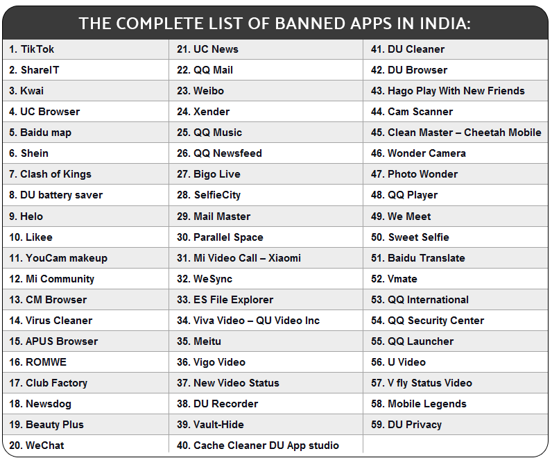 Grab the Opportunity to Take over the Market of These 59 Chinese Apps Banned by India.