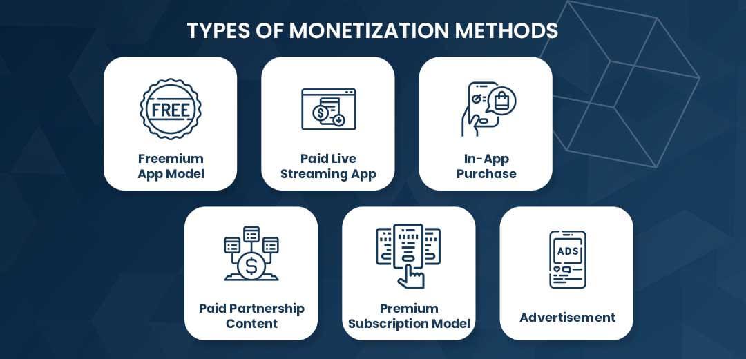 Types of Monetization Methods