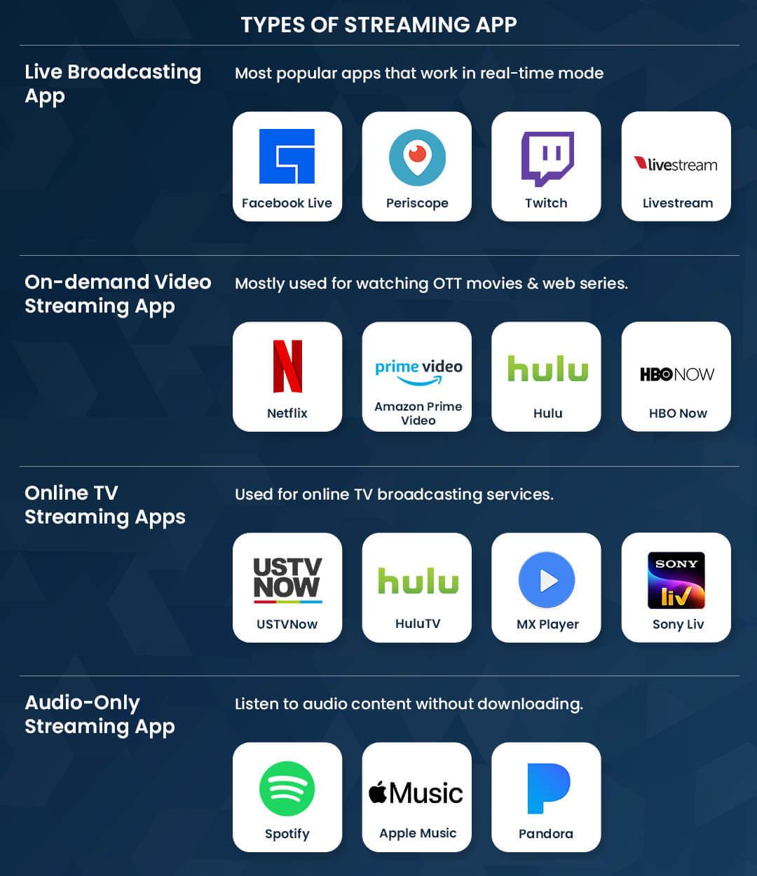 Types of Streaming App