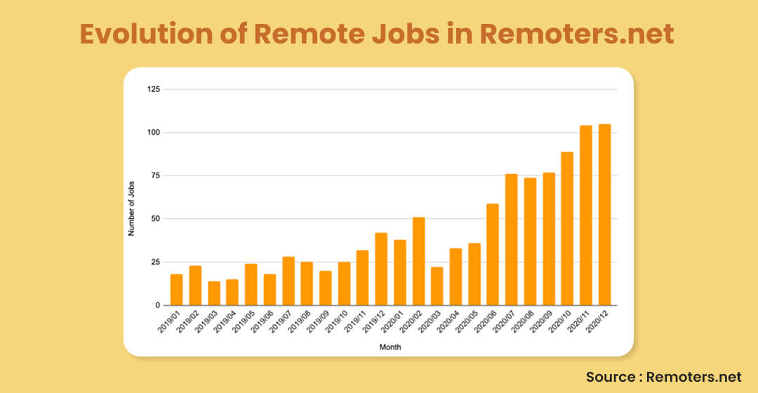 Evolution of Remote Jobs in Remoters.net