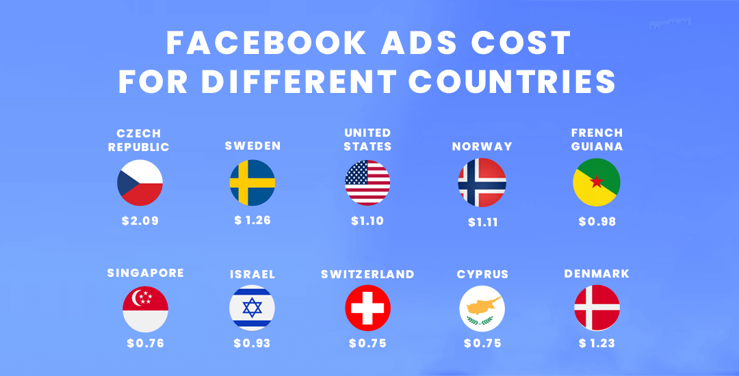 Facebook Ads Cost For Different Countries