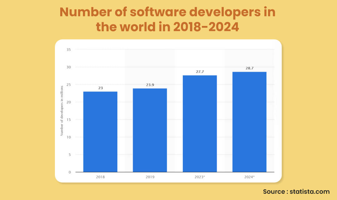 Number of software developers in the world in 2018-2024